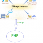 How To Connect Exchange Server With PHP
